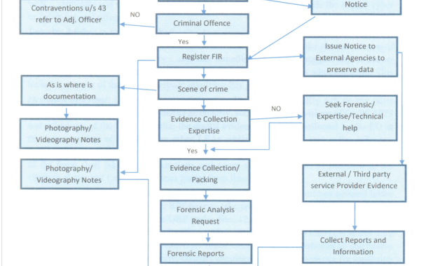 Flow chart of Cyber Investigation